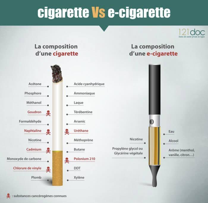 Les différences entre cigarette contre cigarette électronique