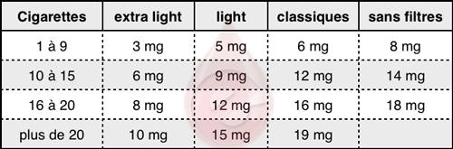 tableau-correspondances-e-cigarettes-cigarettes-nicotine